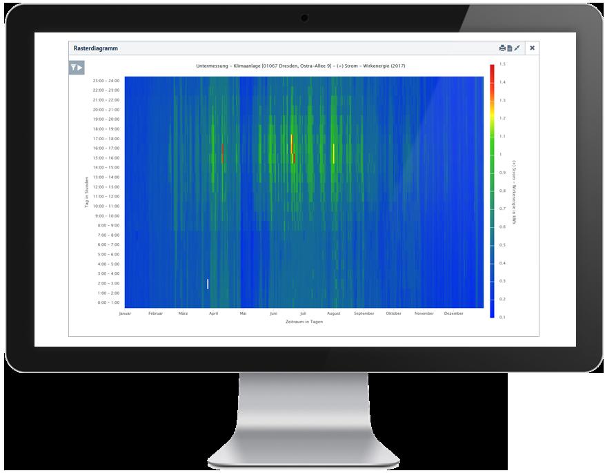 Heatmap oder Carpetplot zur dreidimensionalen Verbrauchsvisualisierung im Energiemanagement