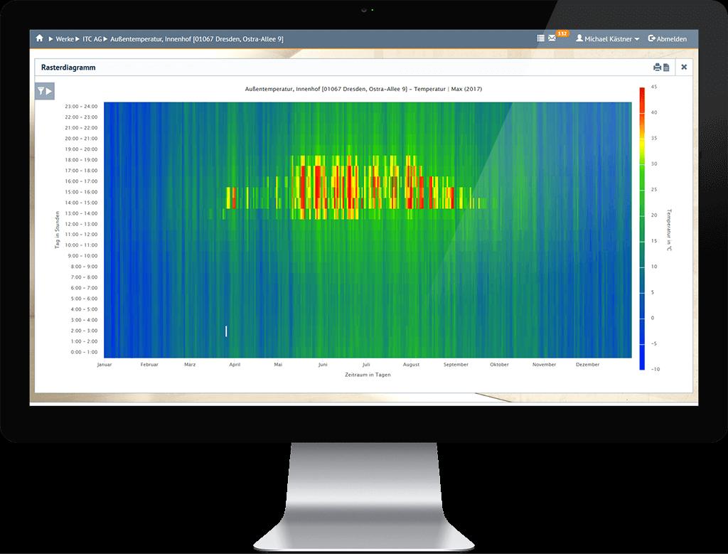 Heatmap: dreidimensionale Verbrauchsvisualisierung
