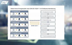 Ablauf eines Energieaudits nach DIN EN ISO 16247-1 mit Unterstützung des ITC Energieaudit-Assistenten