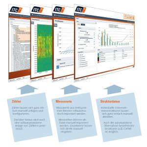 Funktionen der Energiemanagement Software ITC Power­Com­merce® EnMS