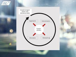 Aspekte eines Energiemanagementsystems nach DIN EN ISO 50001