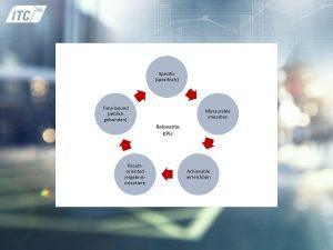 SMART- Formel für Leistungskennzahlen KPIs
