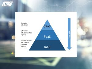 Software-as-a-Service SaaS als Teilbereich des Cloud Computing